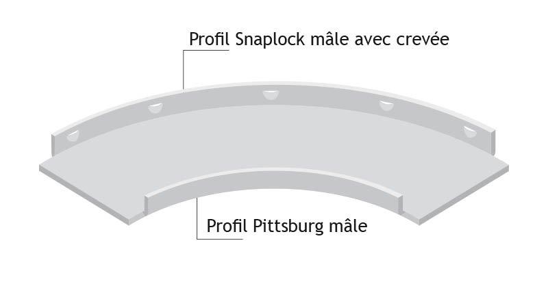 Bordeuse autoguide Pittsburgh (1,5mm) avec crevée Snaplock (1mm)