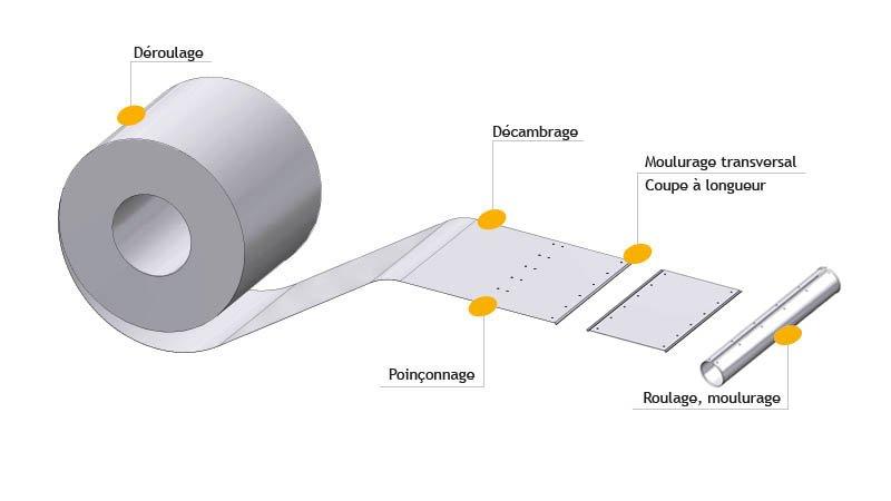 Ligne calo - larg1000 -2nervures décambrage-poinconnage coupe/capacite 1mm acier - Avec rouleau